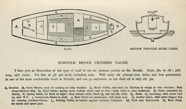 Victorian Broads Cruise3