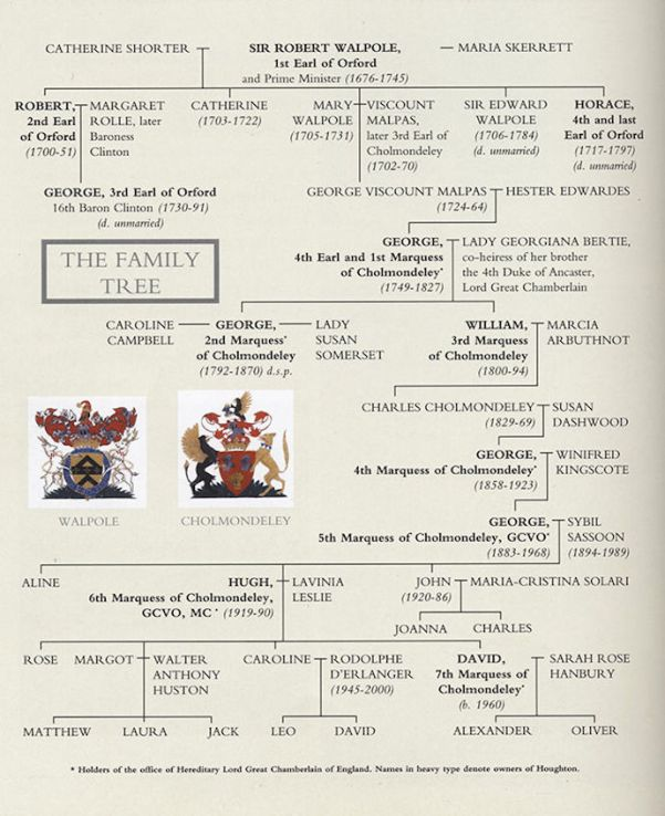 Georga Walpole (Family Tree)